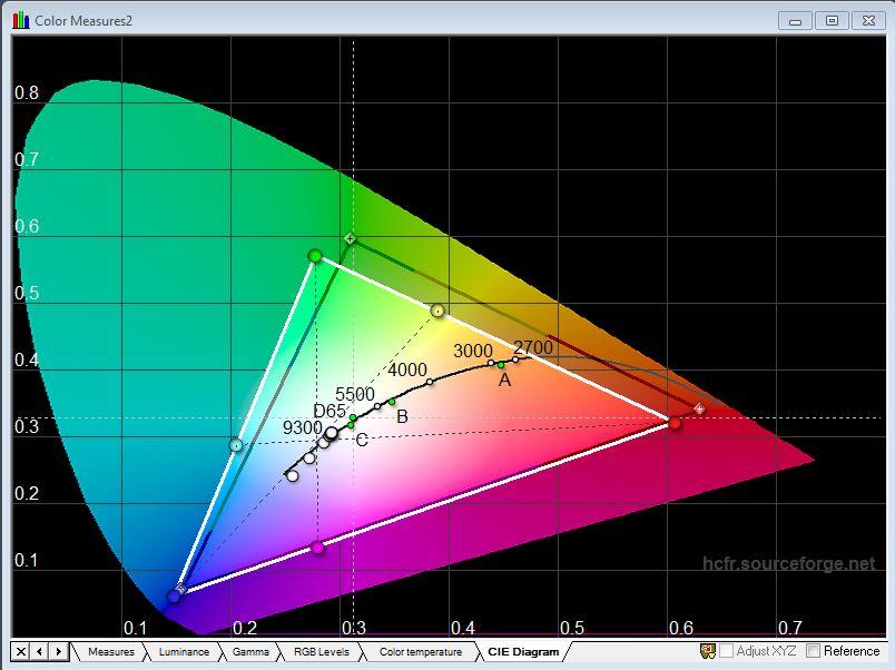 цветовую схему (измерения